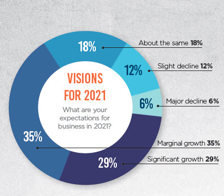 Above: The Retail Barometer includes views on business in 2021.